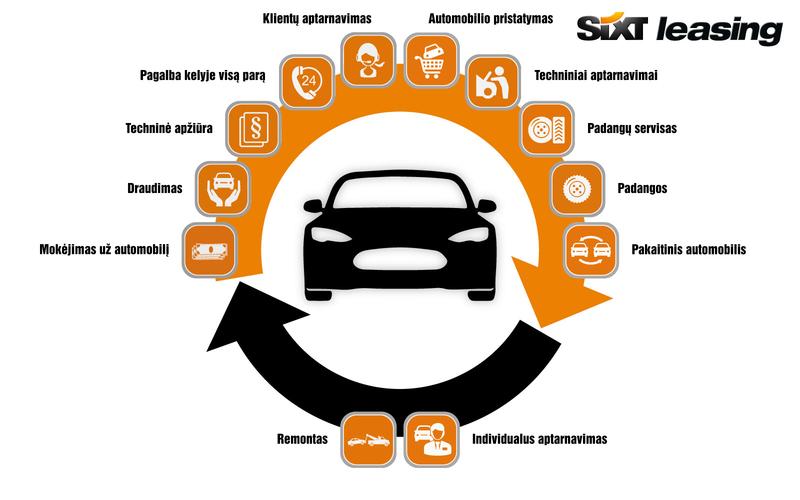 """Autolizingas privatiems """"viskas įskaičiuota"""" – gudri automobilio pirkimo alternatyva   Sixt Leasing"""